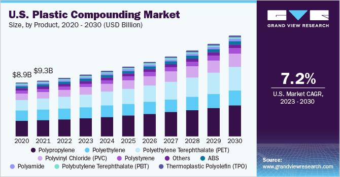 US plastic compounding market