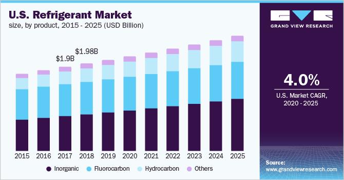 U.S. refrigerant market