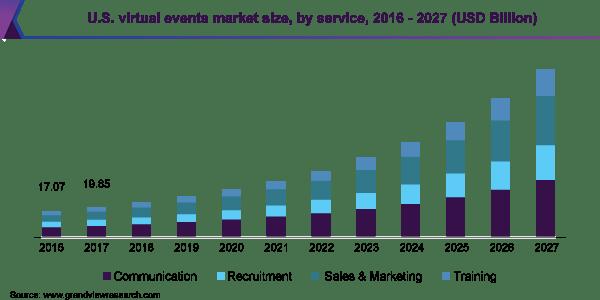 U.S. virtual events market size