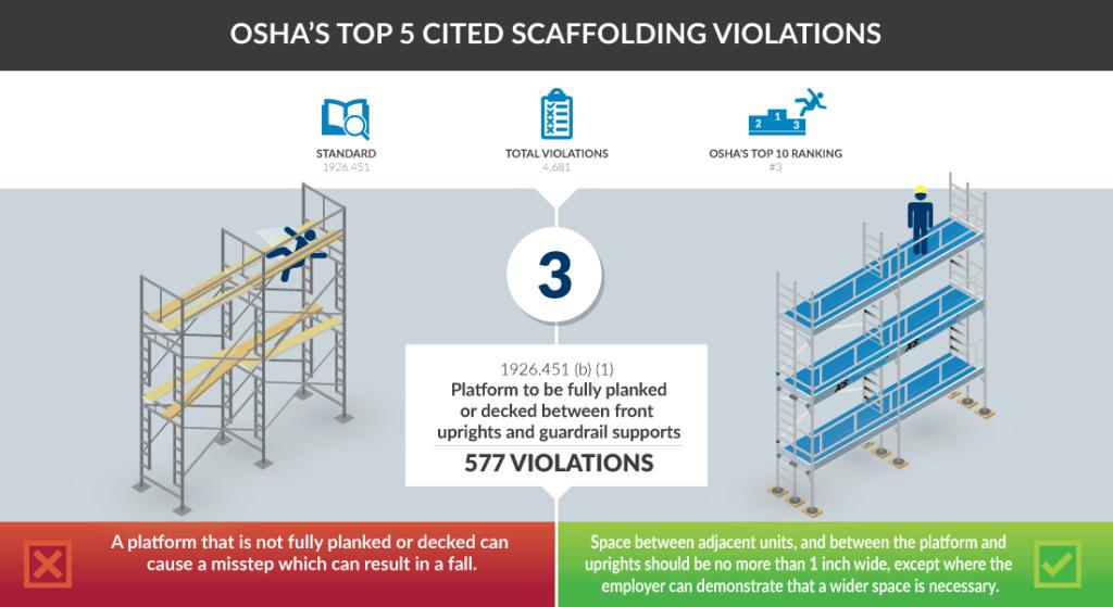 2016-osha-scaffold-violation-3-01