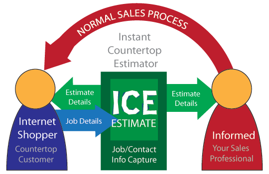 Instant Countertops Estimator Process