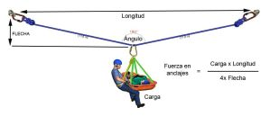 Triángulos de fuerzas: lo que hay que saber