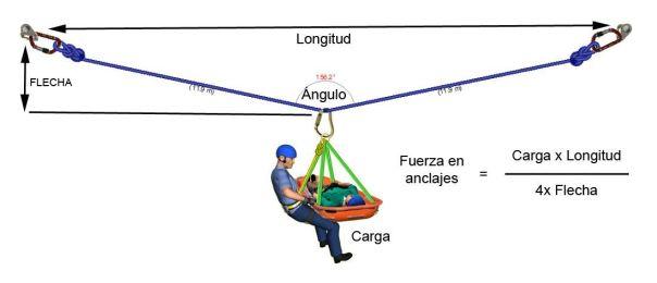Triángulos de fuerzas