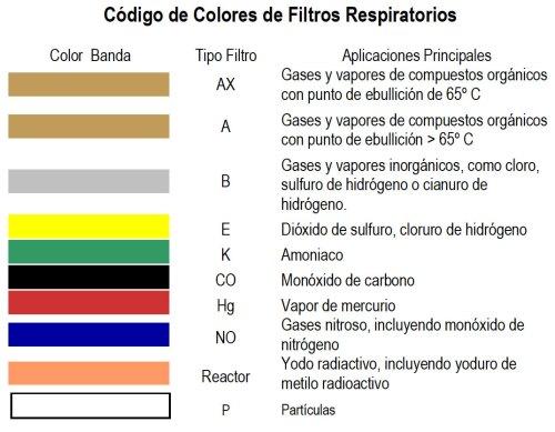 código color filtros