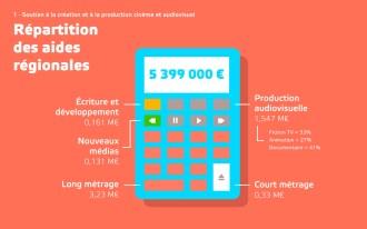 data-visualiation-chiffres-cinema