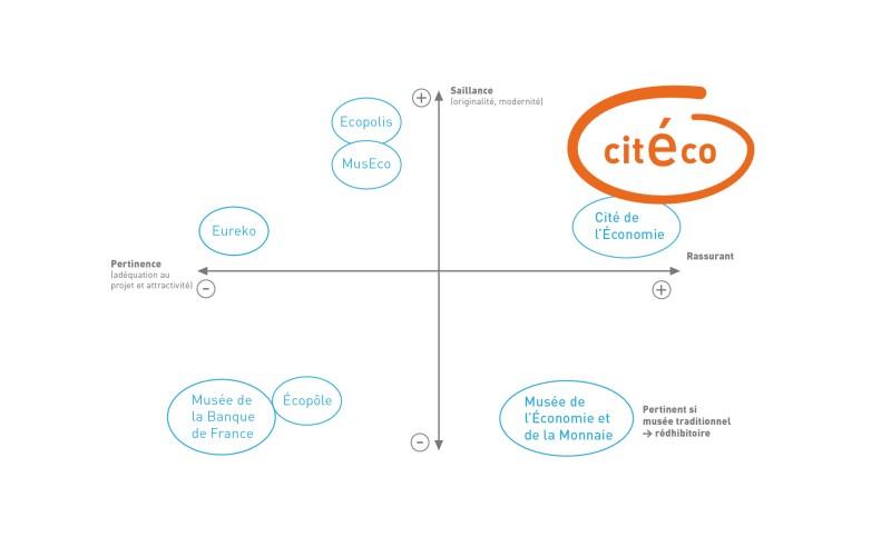 naming_citeco_pertinence-01