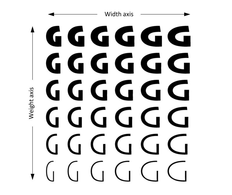 OpenType-Font-Variations