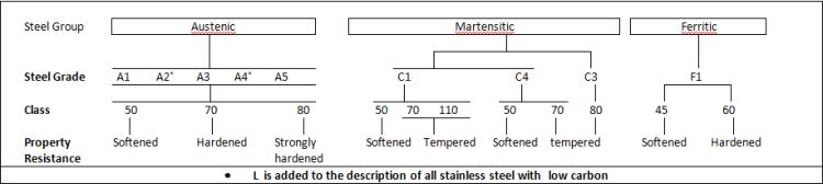 Stainless Steel Fastener Material Properties