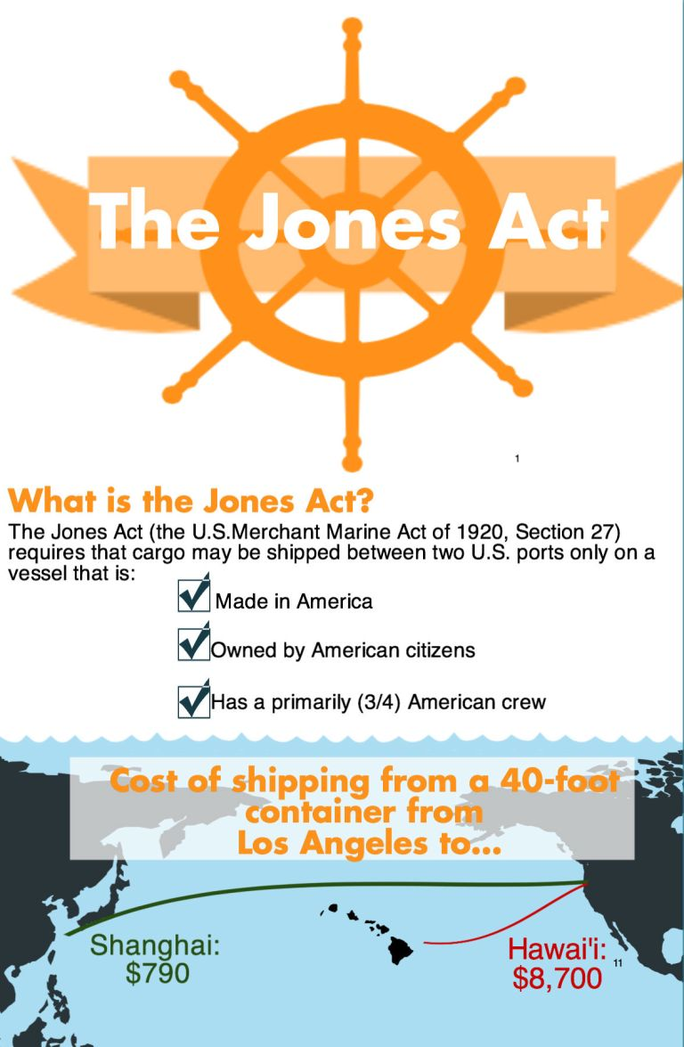 What is the Jones Act?