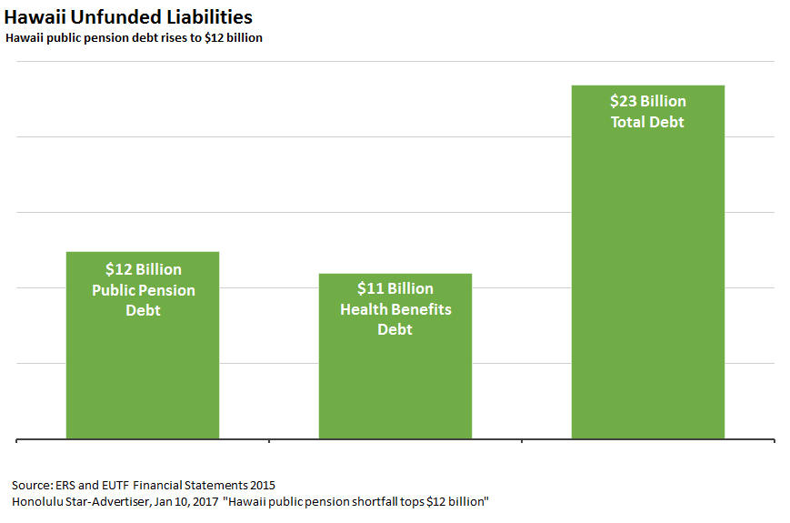 Hawaii pension debt rises to $12 billion, but the real debt is more like $35 billion