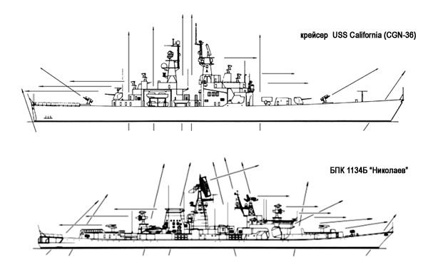 Великая страна СССР,американский крейсер «Калифорния» vs советского противолодочного корабля «Николаев»