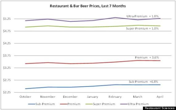 Popular, Relatively Low  Cost And Widely Available Beer Products Such As Bud  Light, Miller Genuine Draft, Coors Light, And Other Products Are Rising In  ...