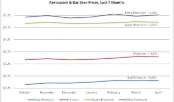 Pabst Blue Ribbon and Hipsters Push Beer Prices Higher