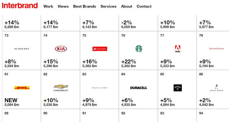 Top 100 Best Global Brands