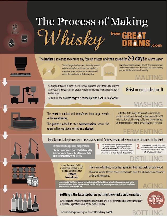 whisky making process