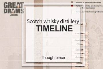 whisky distillery timelin