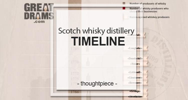 whisky distillery timelin