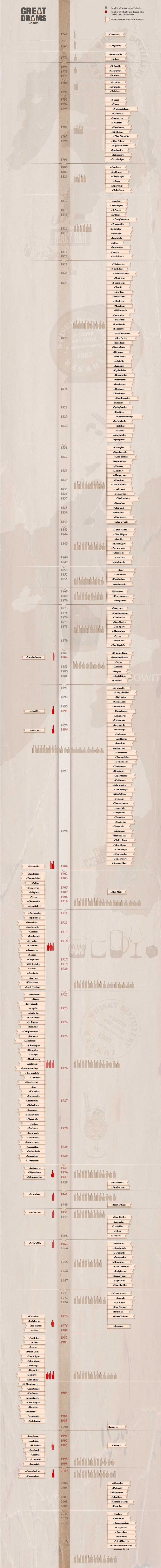 Whisky distillery timeline