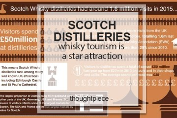 SCOTCH DISTILLERIES