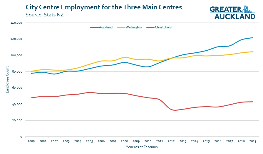 City Centre Employment Keeps Growing Greater Auckland