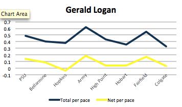 Gerald Logan