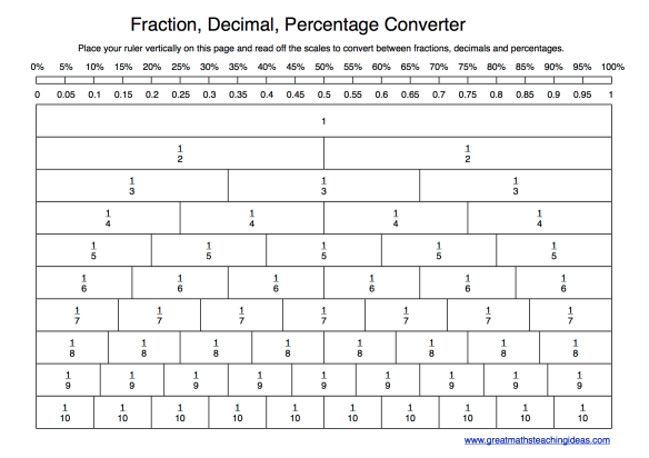Fractions, Decimals, Percentages Converter