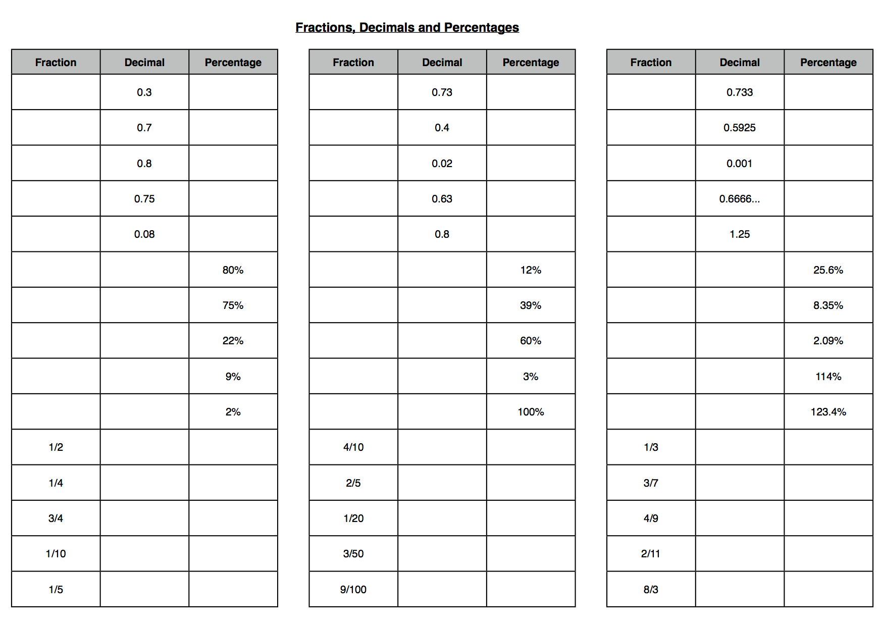 Fractions, decimals and percentages conversion notes and grid ...