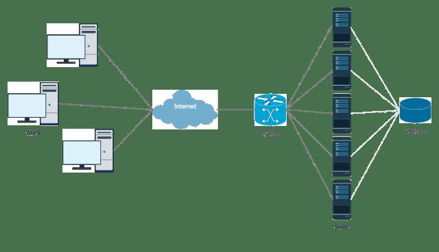 ServerFarm | GrecTech