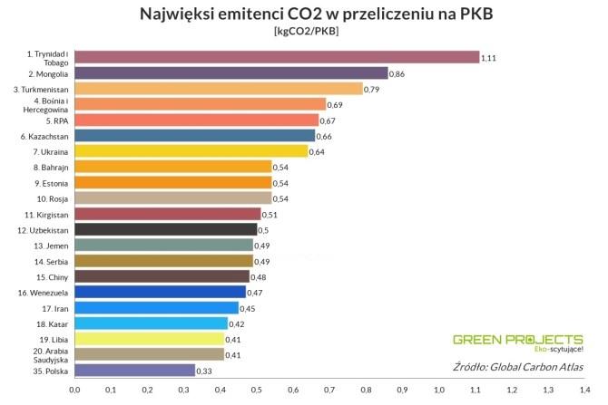 najwieksi-emitenci-co2-PKB-2017