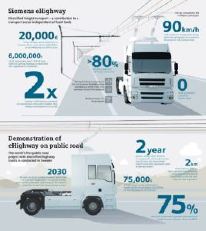 Ekologiczne samochody Siemens