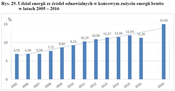 udział OZE końcowe zużycie energii Polska 2005-2016