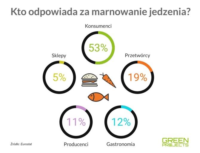 marnowanie-jedzenia-udzial-statystyki