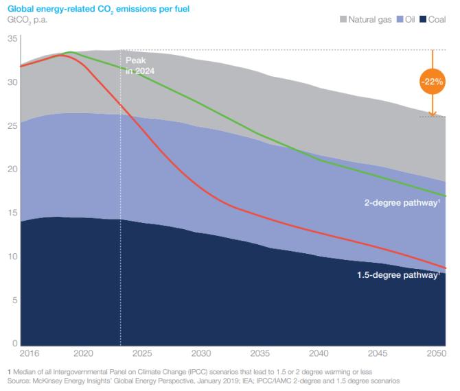 dekarbonizacja-spadek-emisji-co2-2050