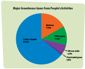 What Are Greenhouse Gases, Main Sources and Climate Impact