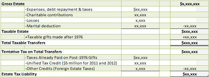 Estate Tax Form 706