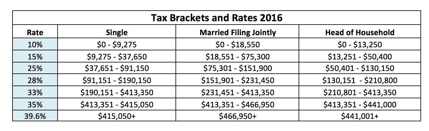 Effective Federal Tax Rate 2017