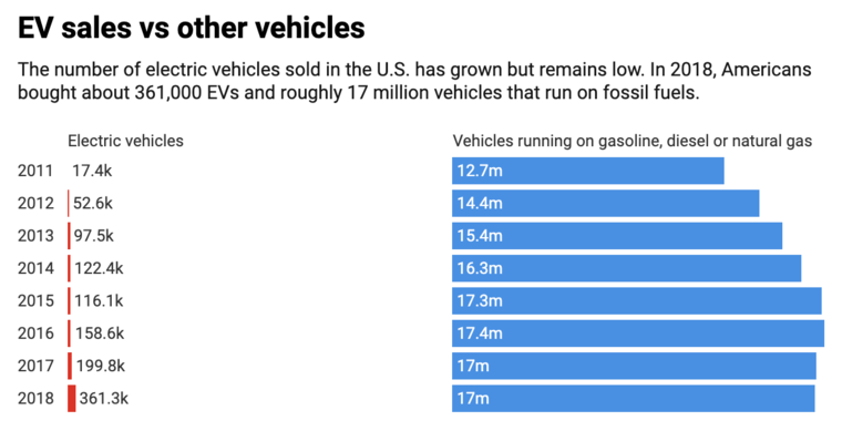 EV sales vs other vehicles