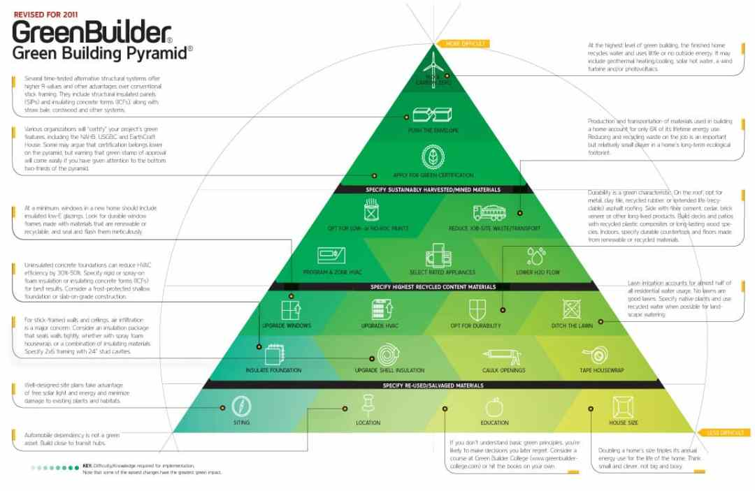 Green building pyramid [infographic]