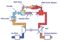 New EGR Cooler with Bypass Reduces Inplete Combustion  Green Car Congress