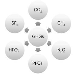 Six Green House Gases