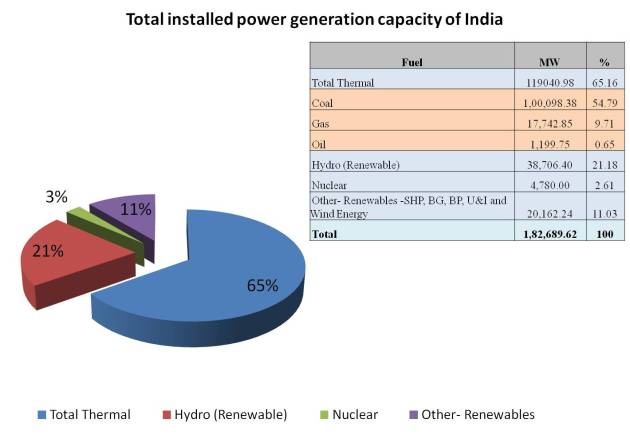 Total installed power generation capacity of India as per the data of Oct 2011