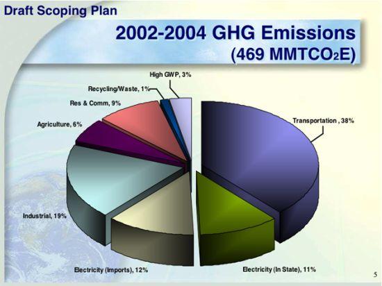 california plans to decarbonise saJck 5965