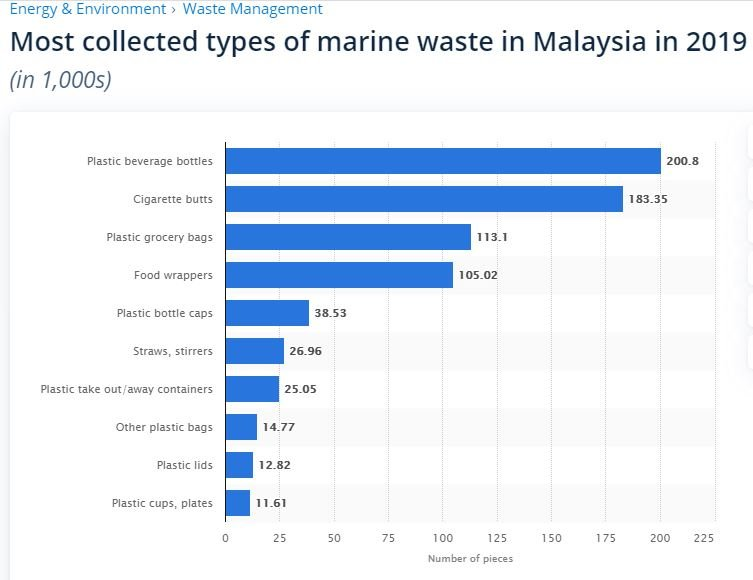 Plastic take out boxes ranks at no.7. Credit: Statista