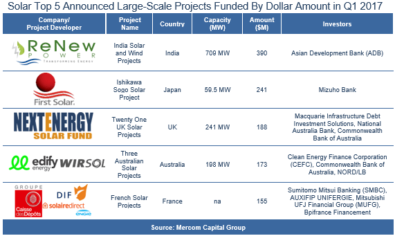 Solar Top 5 Announced Large-Scale Projects Funded By Dollar Amount in Q1 2017
