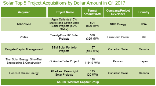 Solar Top 5 Project Acquisitions by Dollar Amount in Q1 2017