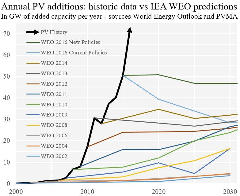IEA WEO predictions versus reality