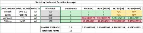 ../../Desktop/Report%20Graphics/100%20yard%20summaries/100yd%20horizontal%20deviation%20by%20optic%20type.jpe