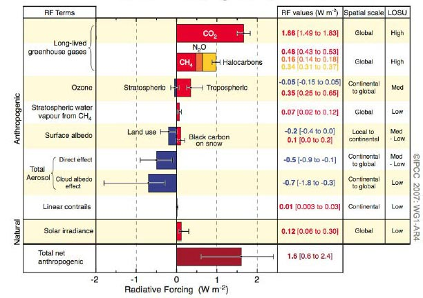 Changes in radiative forcings between 1750 and 2005 as estimated by the IPCC