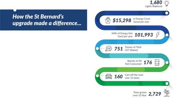 The Green Guys Group helping St Bernard save money with their LED Lighting upgrade
