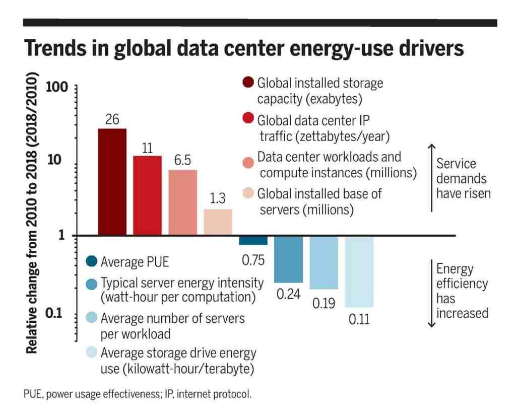 Schéma -Koomey - évolution de la consommation électrique des centres informatique